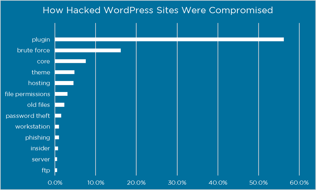 How Hacked Wordpress Sites Were Compromised