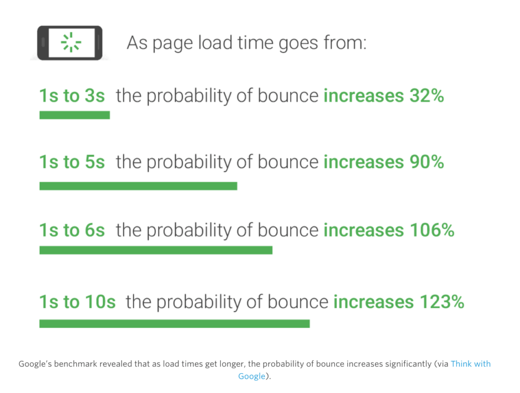 Page Load Time Google Study
