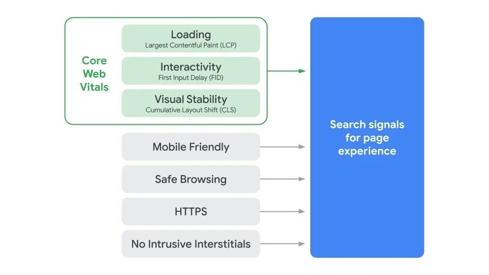 Search Signals For Page