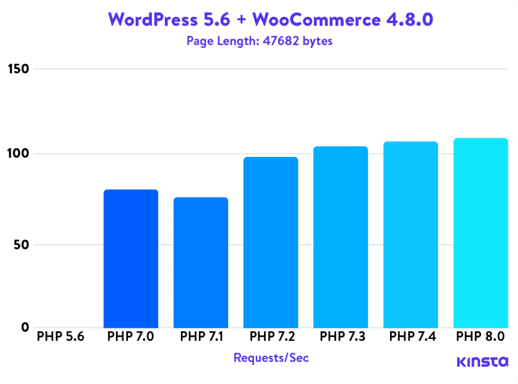 Wordpress And Woocoommerece Page Length In Bytes