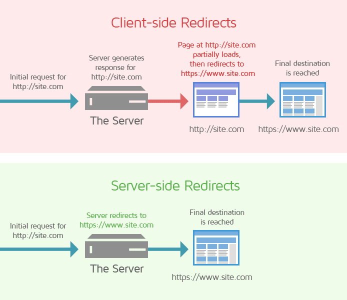 Client And Server Side Redirects