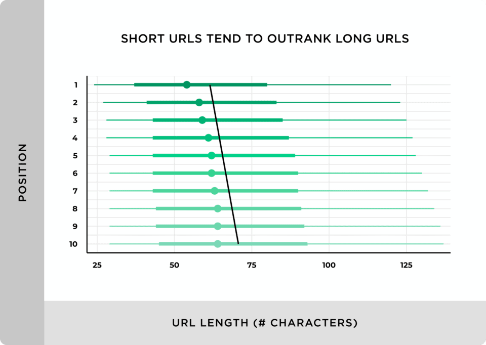Short Urls Tend To Outrank Long Urls 960X682 1